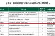 喜讯:我校临床医学成为进入ESI全球排名前1%行列的学科