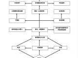 贵州医科大学附属医院投诉处理程序