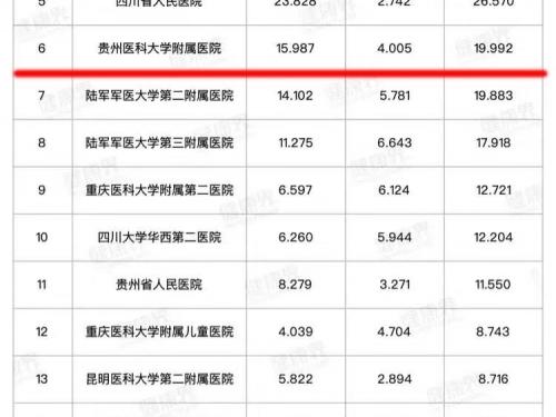 """2019年11月10日,复旦大学医院管理研究所发布""""复旦版中国医院排行榜"""",我院在西南区医院综合实力排行榜中位列第六。"""
