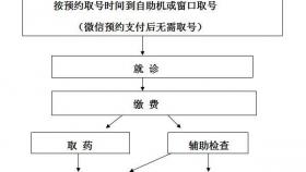 预约挂号流程图