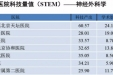 我院多个学科跻身2019年度中国医院科技量值前100