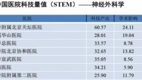 我院多個學科躋身2019年度中國醫院科技量值前100