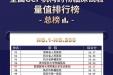 喜报:贵医附院GCP机构药物临床试验量值进入全国100强,贵州唯一上榜
