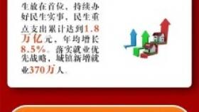 2021贵州政府工作报告要点汇总! 11个关键词上线